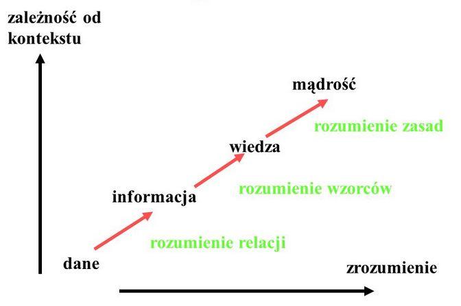 wiedza_madrosc