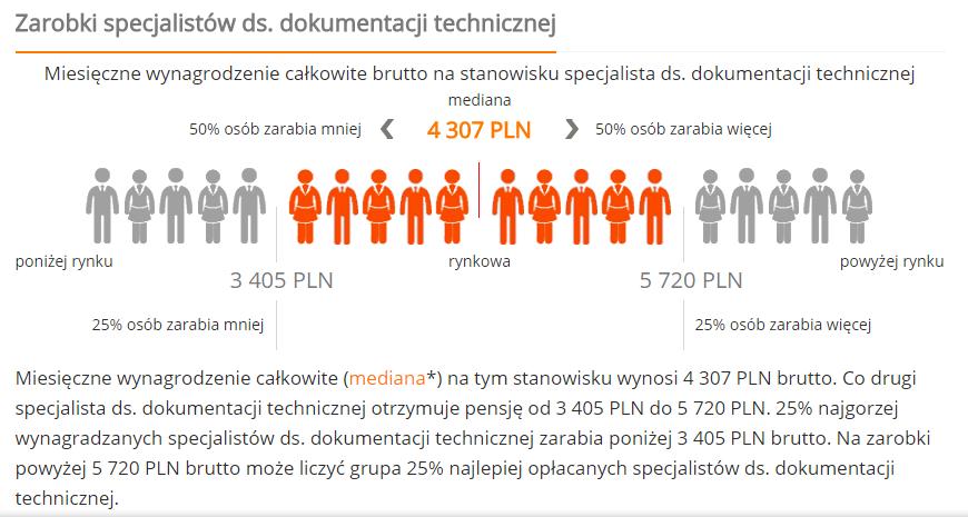 zarobki_wynagrodzenia_pl