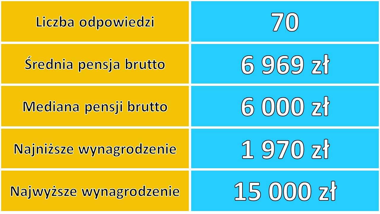 Liczba odpowiedzi: 70, Średnia pensja brutto: 6969 zł, Mediana pensji brutto: 6000 zł, Najniższe wynagrodzenie: 1970 zł, Najwyższe wynagrodzenie: 15 000 zł